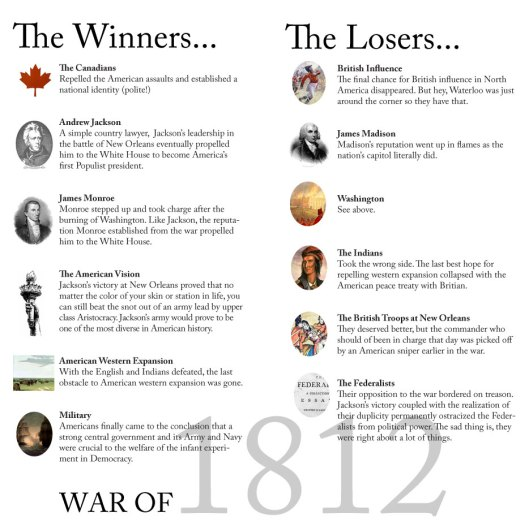 War of 1812 Winners and Losers
